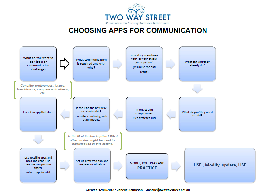 Choosing app flow chart pic