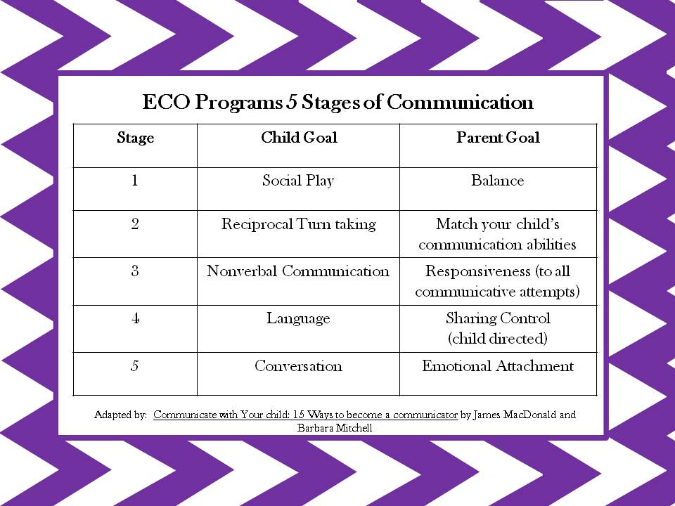ECO 5 stages of communication